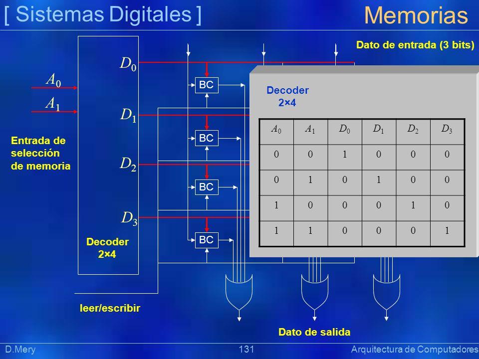 Memorias [ Sistemas Digitales ] D0 A0 A1 D1 D2 D3
